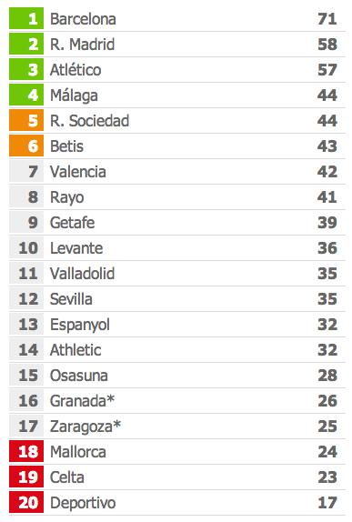 Classificaçao_campeonato_espanhol