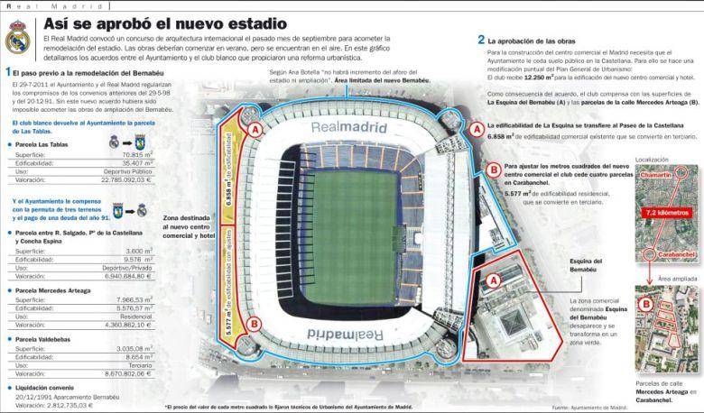 Novo Santiago Bernabéu
