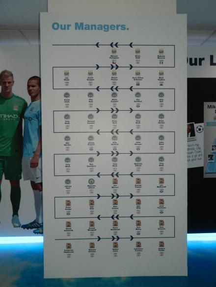 Museu Manchester City