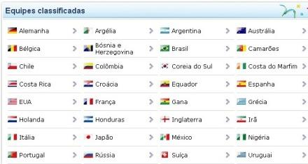 Seleções Classificadas para a Copa do Mundo 2014
